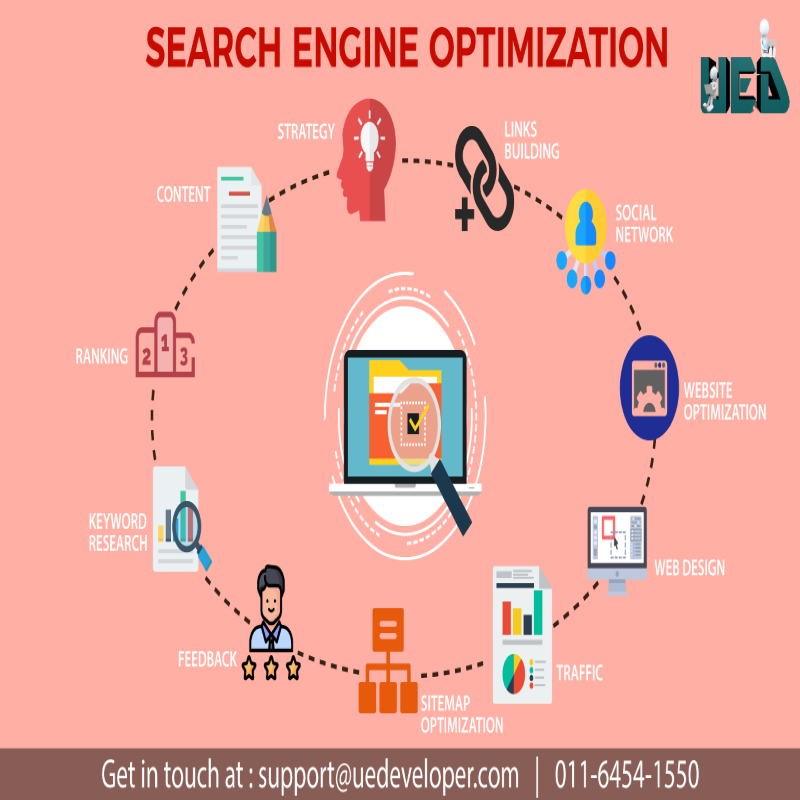 Acquire the best SERPs rank with SEO Companies Delhi