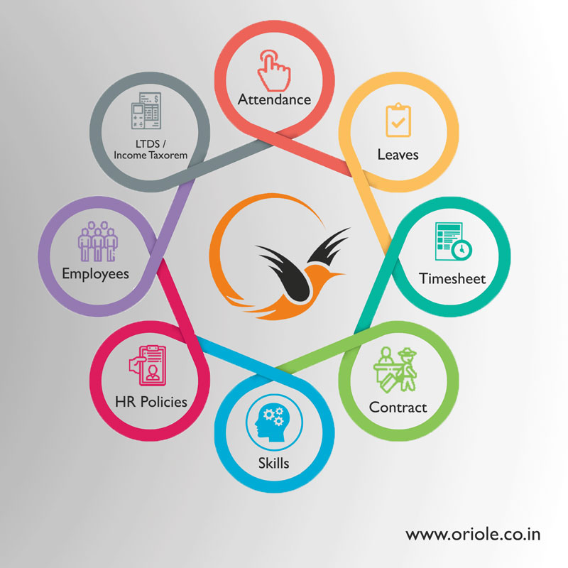 Best HRMS IRMS solution In India