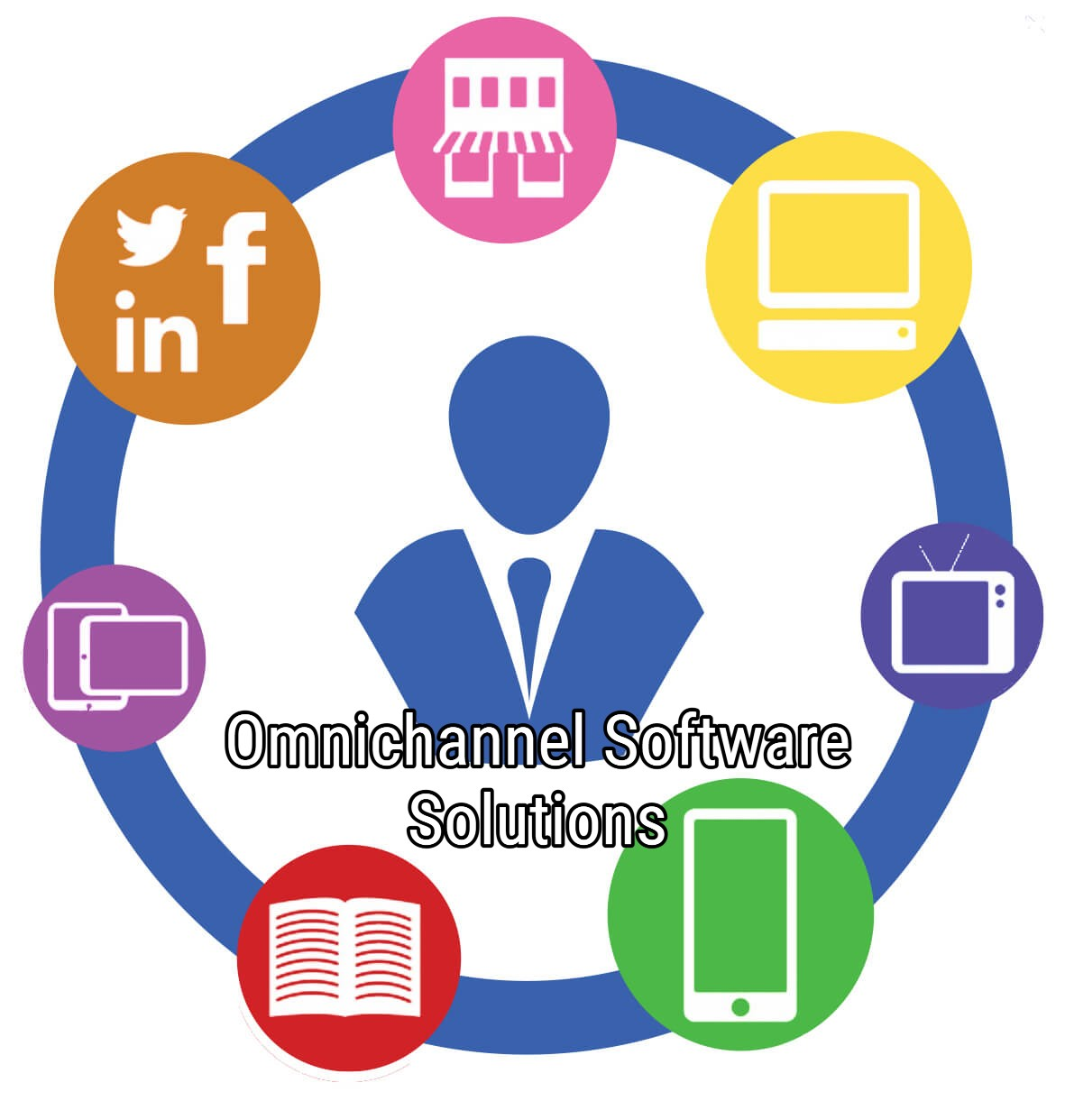 Omnichannel Software Solutions Global Empire
